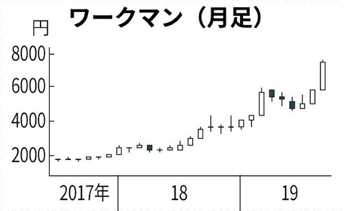 ワークマン女子」投資家が期待: 日本経済新聞