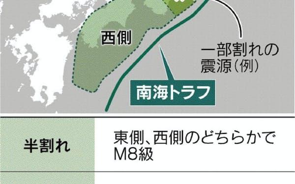 南海トラフ地震は「半割れ」「一部割れ」など様々なケースが想定されている(内閣府の資料より作成)