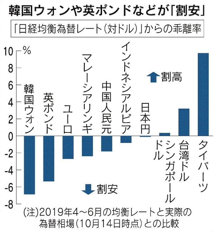 ウォン レート ドル 韓国ウォン両替レート:ドル、円リアルタイムチャート推移