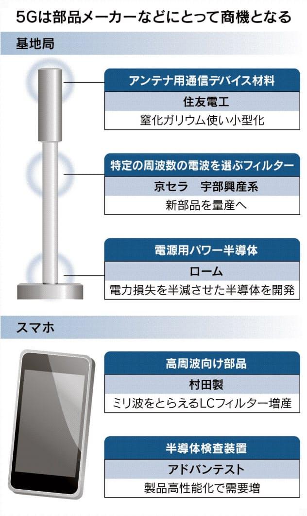 日本勢、5G「部品」で攻勢 高シェア維持へ正念場