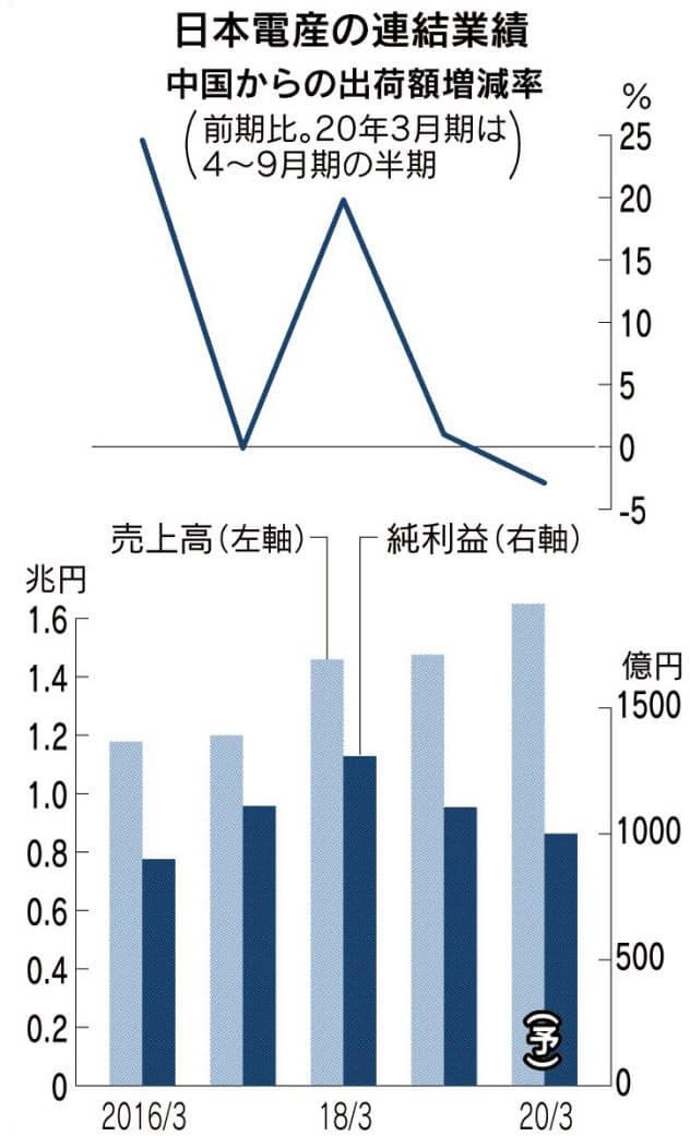 日本電産、今期純利益350億円下振れ