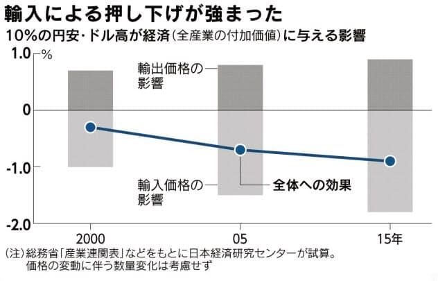 (チャートは語る)為替と日本経済(上) 揺らぐ「円安歓迎論」