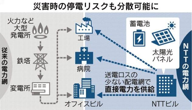 NTTが独自電力網