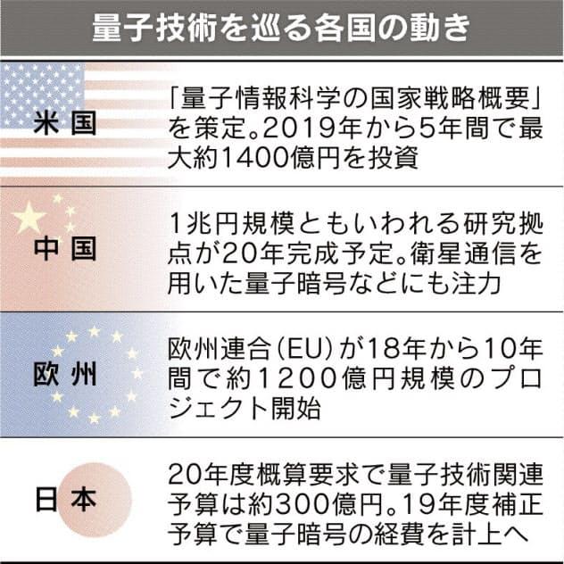 量子暗号の実用化へ前進 米中先行、日本追う