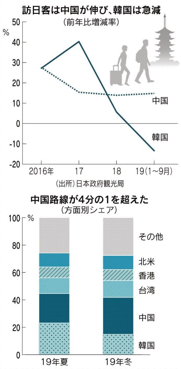 国際線、中国勢が急拡大