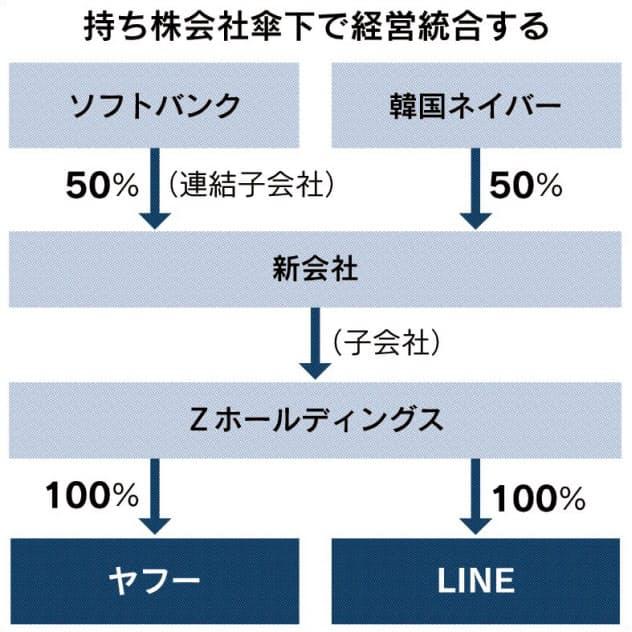 ヤフー・LINE統合へ