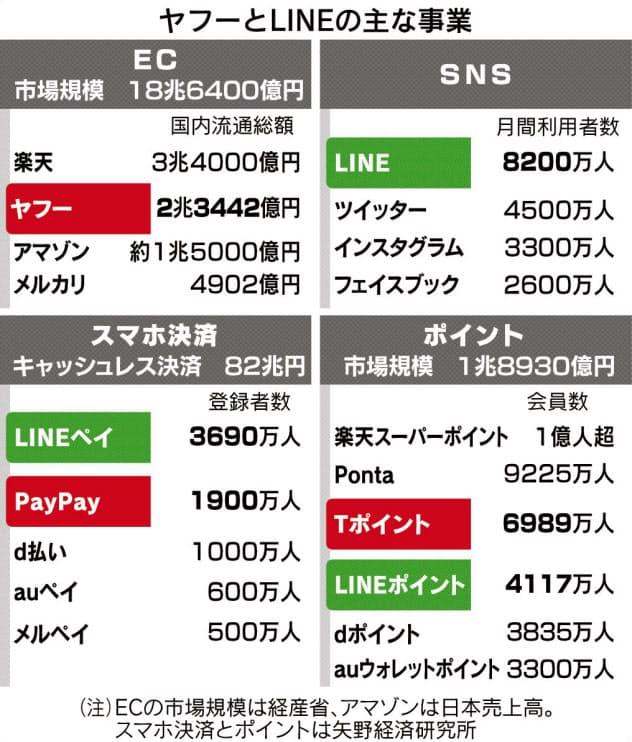 ヤフー・LINE統合へ 1億人経済圏構築狙う