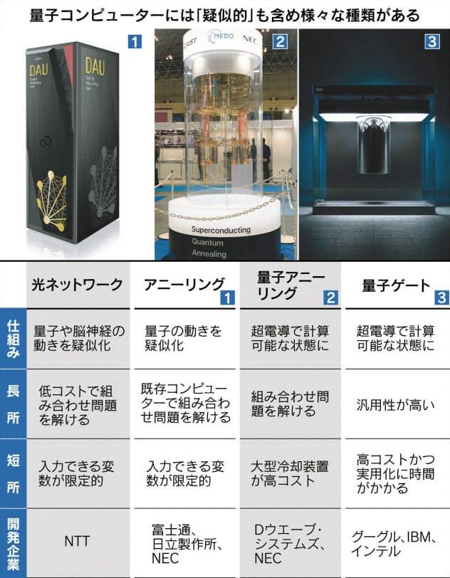 量子技術競争、日本も参戦