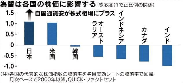 (チャートは語る)為替と日本経済(中)「通貨安=株高」は例外