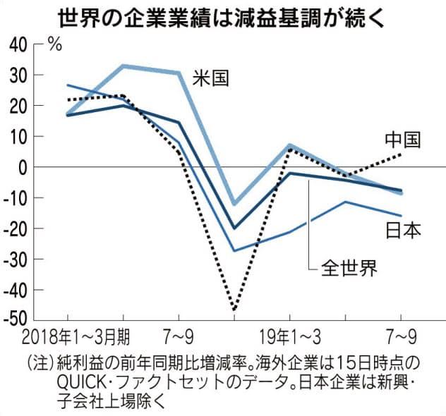 世界の上場企業、減益続く 製造業が不振