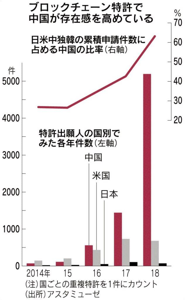 ブロックチェーン中国急伸