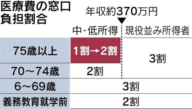 75歳以上の医療費、2割負担を検討 政府: 日本経済新聞