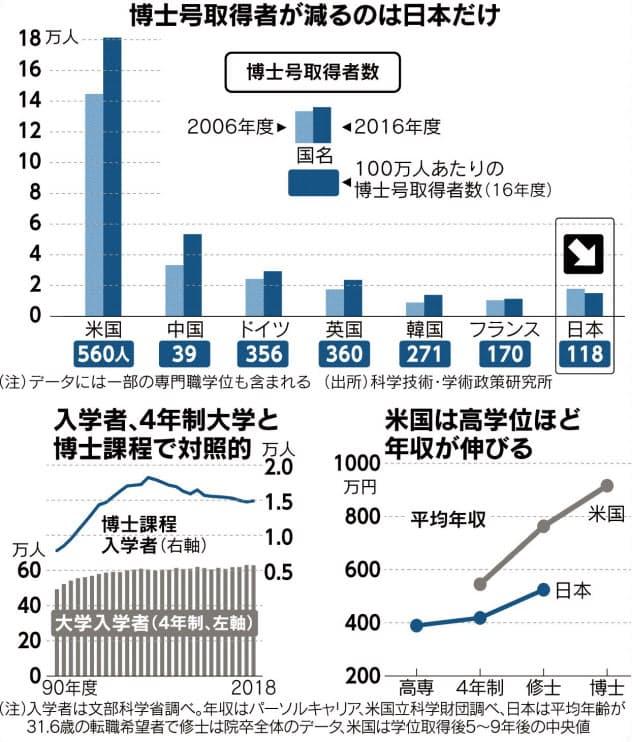 (チャートは語る)「博士」生かせぬ日本企業