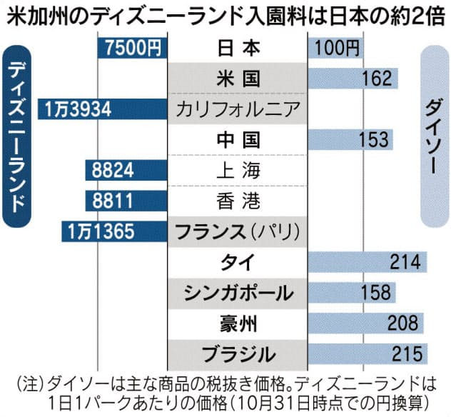 安いニッポン(上)価格が映す日本の停滞