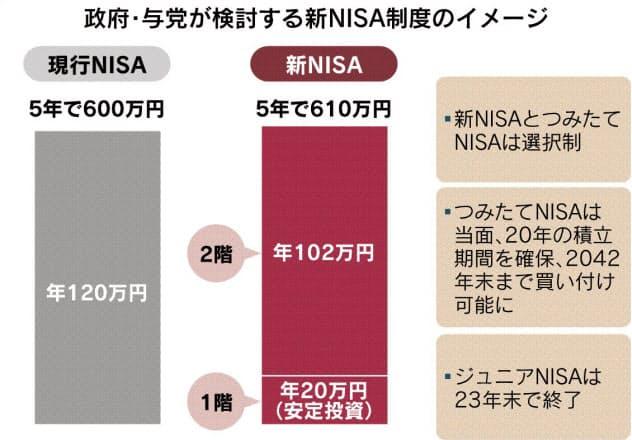 NISA投資 2階建て