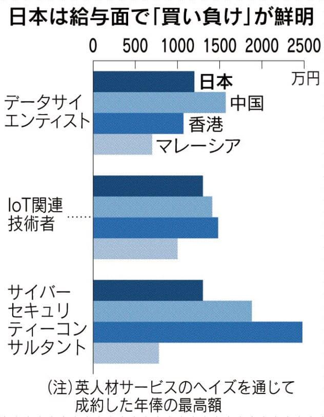 安いニッポン(下) 「香港なら2倍稼げる」