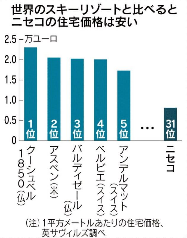 安いニッポン(中)暴騰ニセコ、それでも世界31位