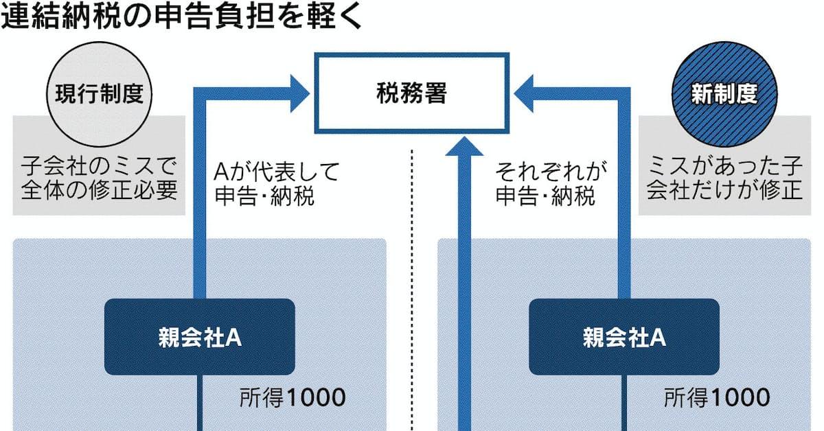グループ 通算 制度