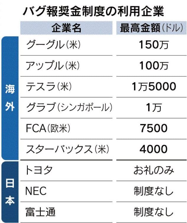 「白いハッカー」に高額報酬 グーグルは1.6億円用意