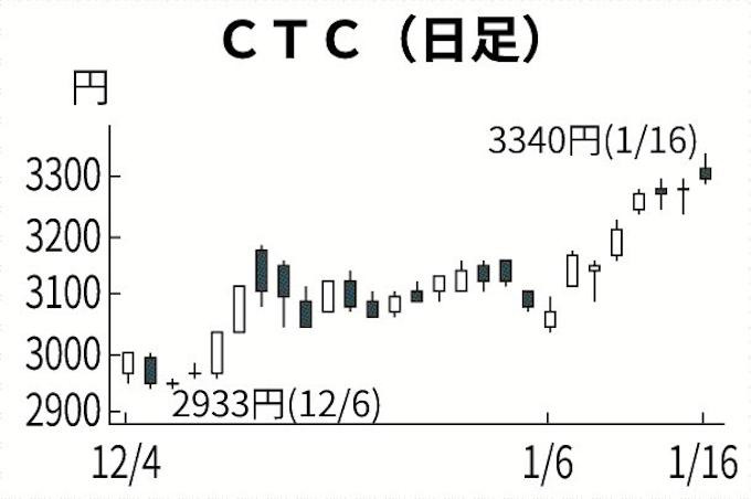 伊藤忠 テクノ サイエンス 株価