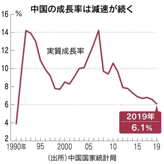 中国6.1%成長に減速 29年ぶり低水準