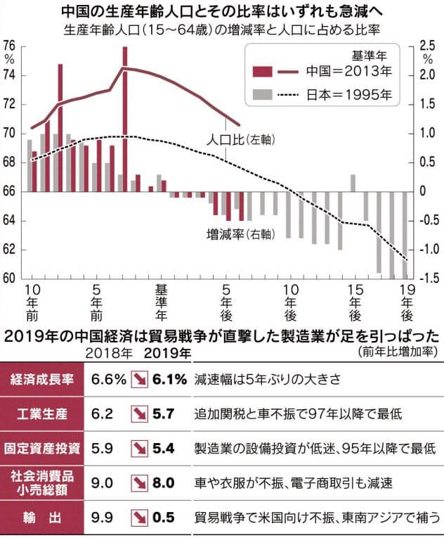 中国経済、高齢化の影 昨年6.1%成長に減速