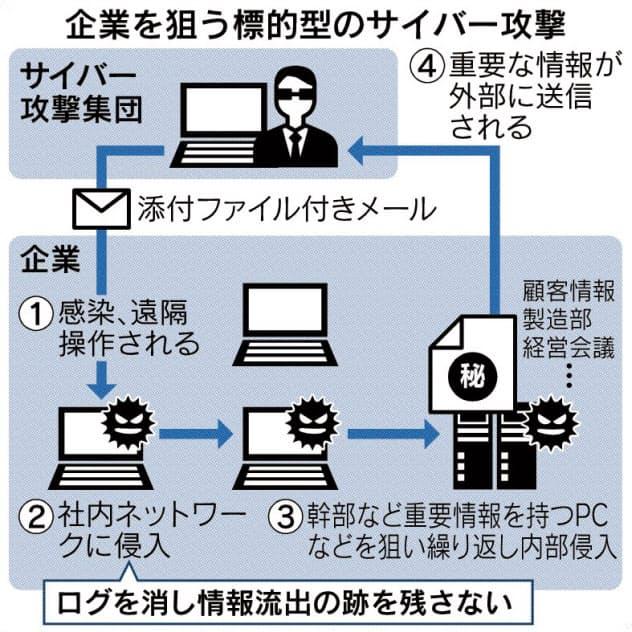 日韓企業にサイバー攻撃 中国ハッカー集団暗躍か