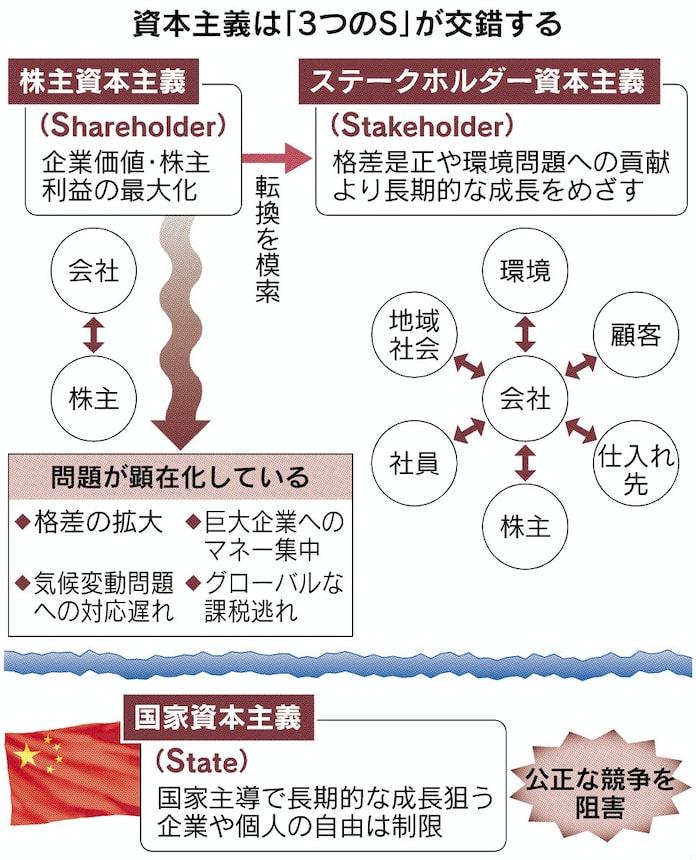 資本主義の再定義探る ダボス会議: 日本経済新聞