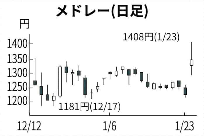 フリー 株価 掲示板