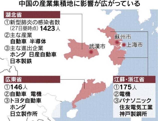 新型肺炎、中国の産業集積地に打撃