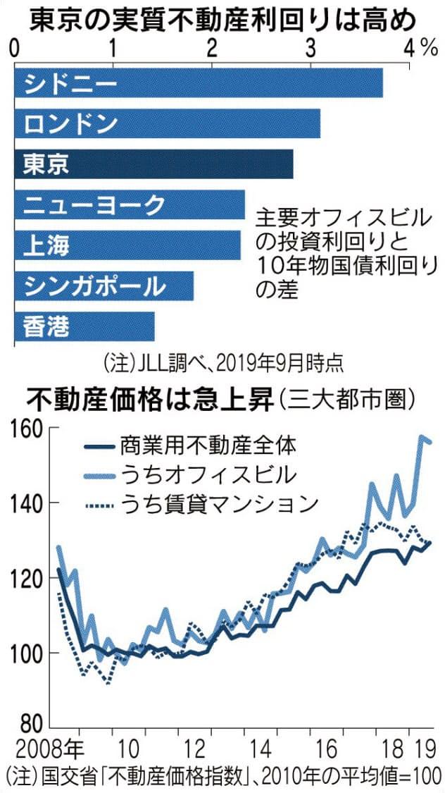国内最大、不動産投資に3000億円 米ファンド