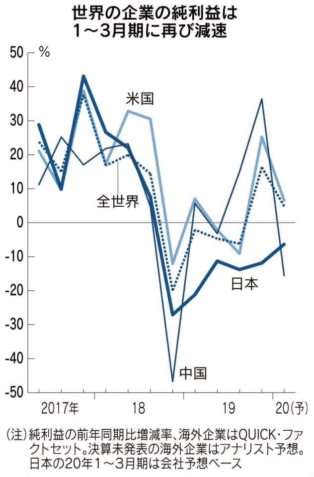 世界の企業、回復急減速 5%増益に鈍化