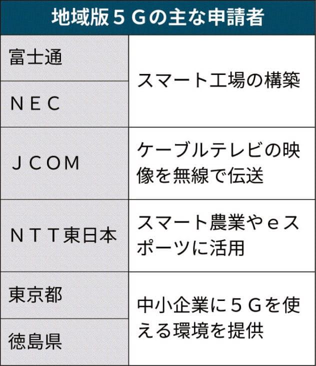 5G、広がる担い手 富士通に初の地域版免許