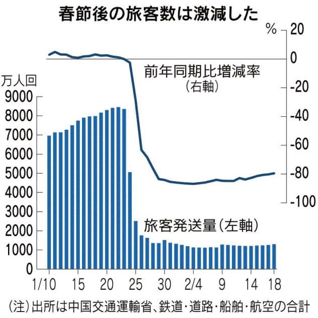中国、春節の旅客数50%減