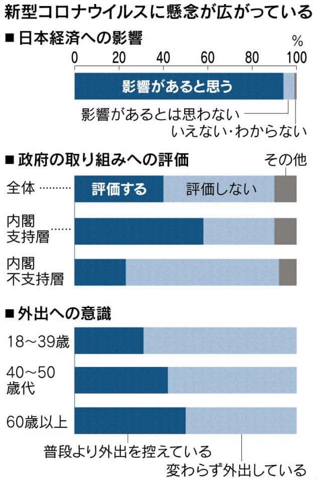 新型肺炎「日本経済に影響」94% 本社世論調査