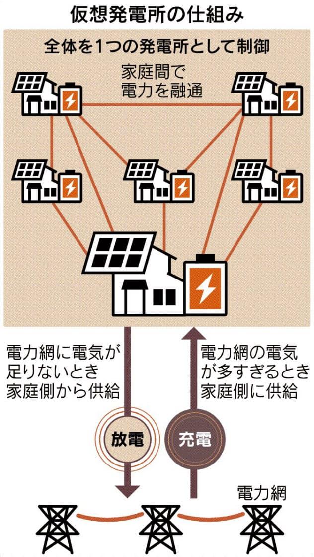 電力、家庭つないで融通 シェル系が日本で