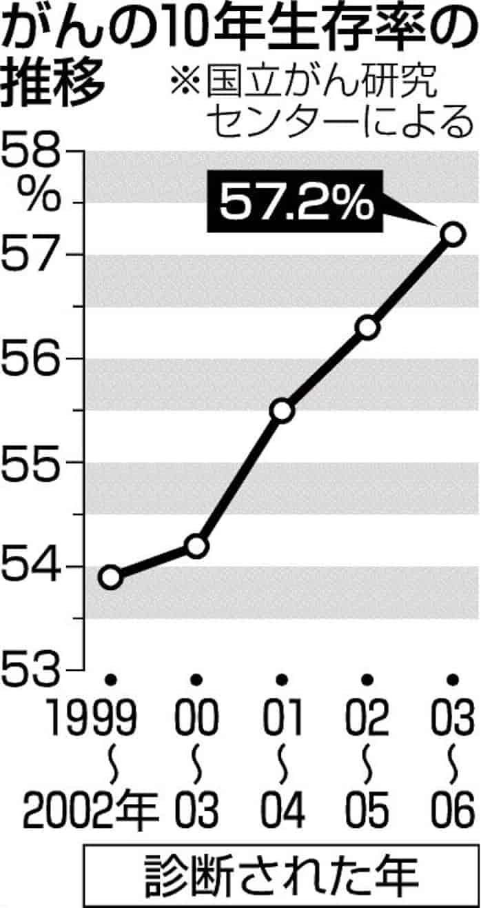 ランキング 癌 生存 率