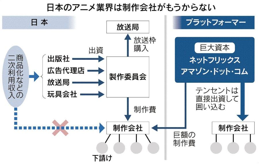 制作 ランキング アニメ 会社