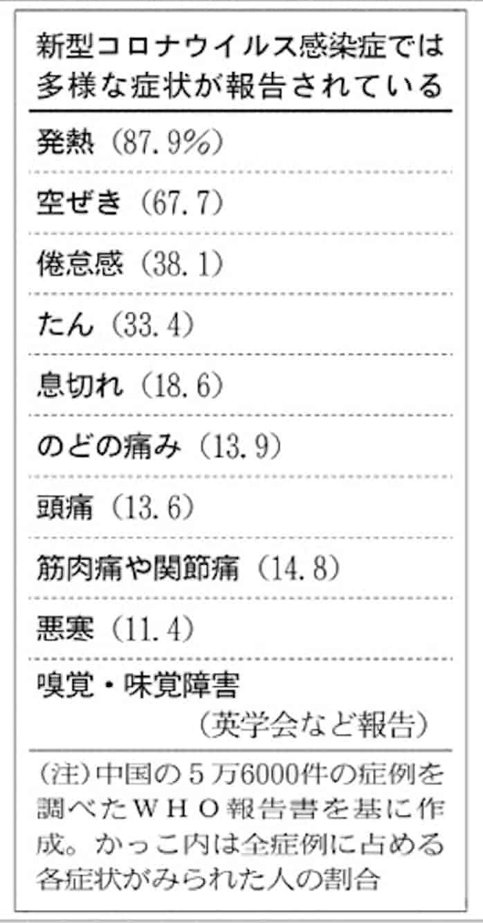 障害 コロナ 味覚