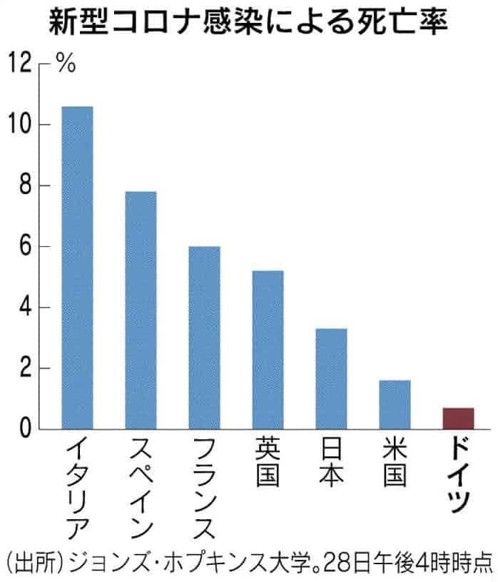 コロナ 致死率 日本
