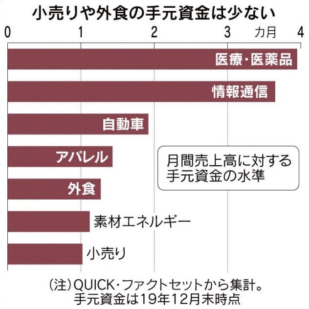日本、CP最高25兆円 米国は社債新規22兆円