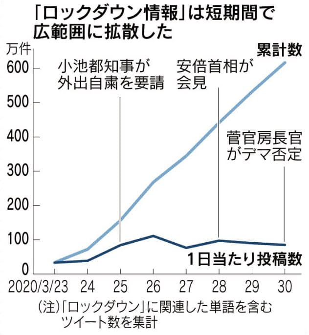(真相深層)「東京封鎖」投稿544万件