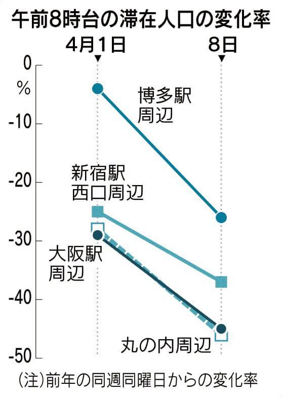 人出減少、なお限定的 丸の内半減、欧米には及ばず