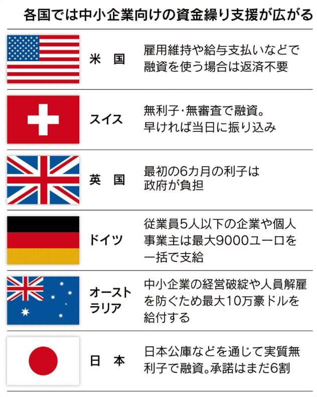 中小支援、時間との闘い 日本は1カ月以上も