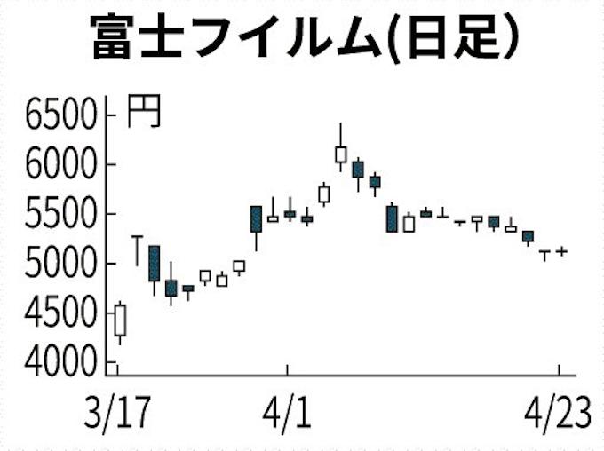 レムデシビル 株価