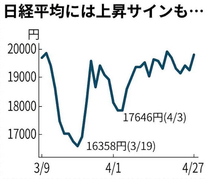 平均 チャート 日経