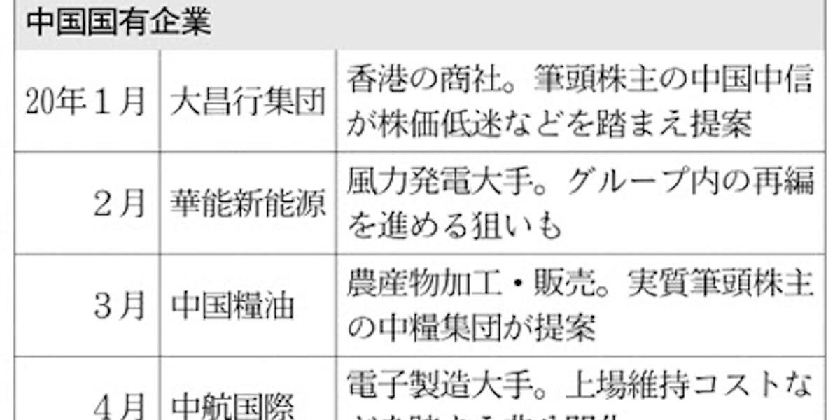 香港上場廃止 国策の影: 日本経済新聞