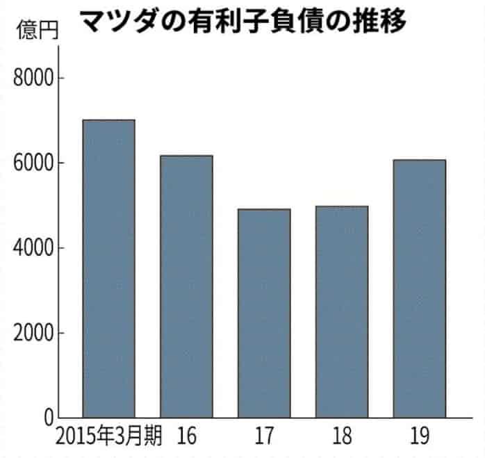 有利子負債 金利の支払いが必要な借金: 日本経済新聞