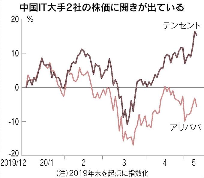 株価 アリババ の