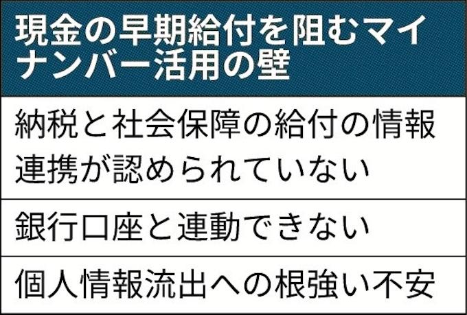 10 万 円 マイ ナンバー